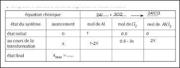 En quelle unité calcule-t-on la quantité de matière ?