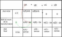 Combien de réactifs permettent l'arrêt de la réaction, au minimum ?