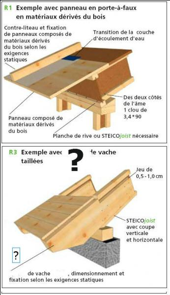 Quel est le nom de la saillie de toit qui se trouve à l'égout d'un pan de couverture pour protéger les façades ?