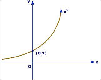 """On commence par un peu de maths. Quelle est est la limite en """"+ infini"""" de la fonction f tel que f(x) = e(x) ?"""