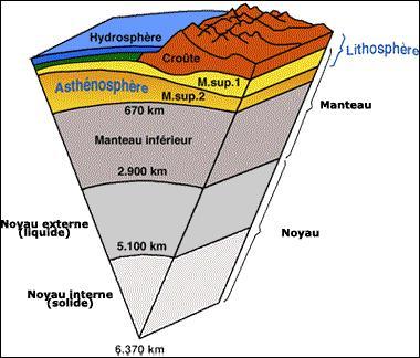 Je vous propose une question de SVT : Quelle est la densité approximative de la croûte continentale ?