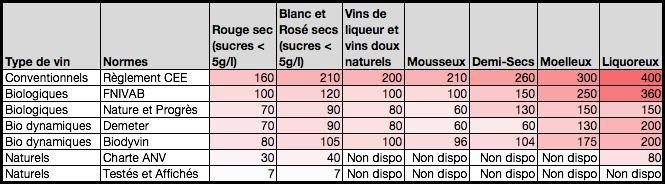 On stigmatise le vin pour les sulfites, certains crustacés, médicaments, produits laitiers et plats préparés en contiennent pourtant plus. Quelle est la dose journalière absorbable ?