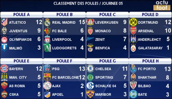 Laquelle de ces équipes n'était PAS en demi-finales de l'édition 2014 ?