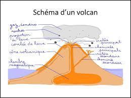 Lorsqu'un volcan n'est pas en éruption, où se trouve le magma ?