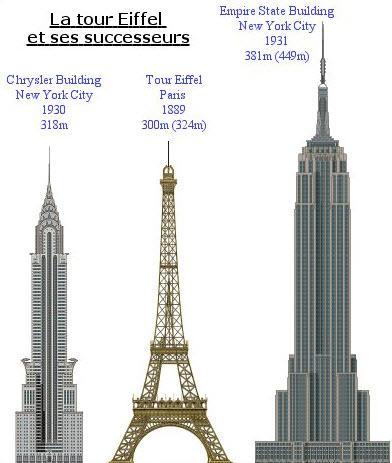 Avez-vous visité ces monuments ?