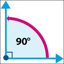Qu'en est-il d'un angle dont la mesure est de 90° ?