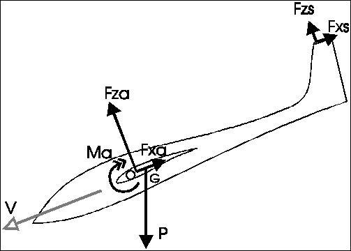 Complétez cette relation : ___ = m.g N.B : m est le masse en kg et g est l'intensité de la pesanteur