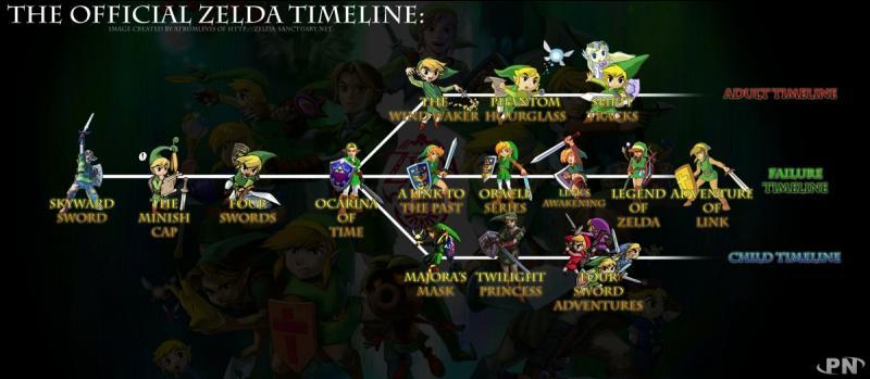 """Le tableau que vous voyez est l'ordre des histoire de la saga """"The Legend of Zelda"""". Je vais commencer par le début de la première branche qui est à gauche : """"Zelda Skyward Sword"""". Que s'est-il passé pour que les Célestiens (habitants de célésbourg) soient sur une île volante ?"""