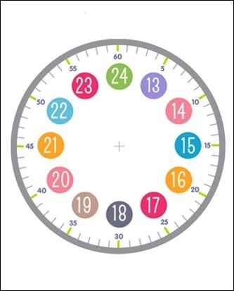 Sur cet autre cadran, que représentent les chiffres situés dans les cercles colorés ?